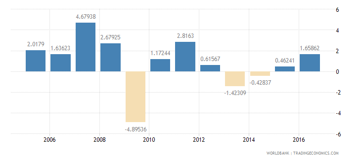 finland services etc  value added annual percent growth wb data