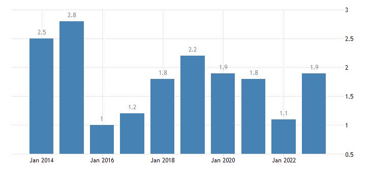 finland severe material deprivation rate eurostat data