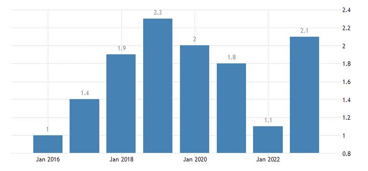 finland severe material deprivation rate females eurostat data