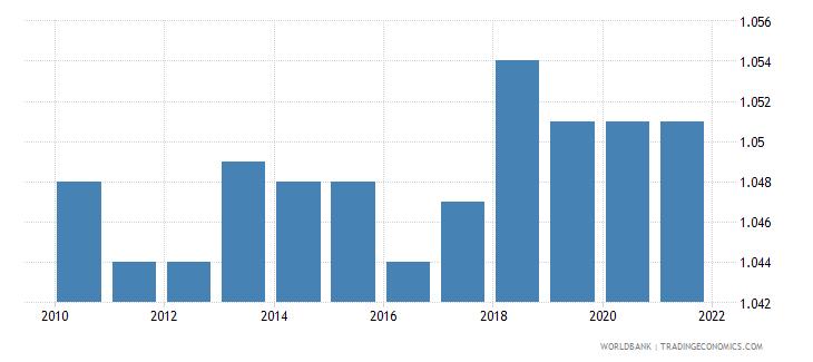 finland sex ratio at birth male births per female births wb data