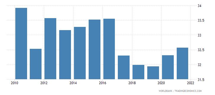 finland social contributions percent of revenue wb data