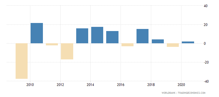 finland stock market return percent year on year wb data