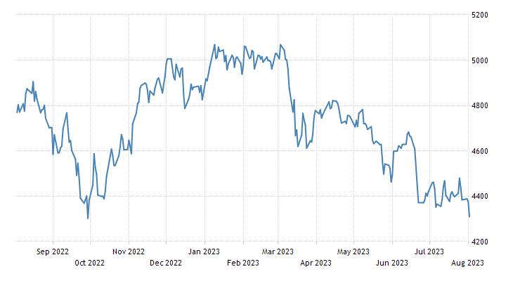 Finland Stock Market Index (OMX Helsinki 25)
