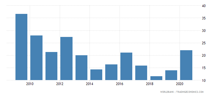 finland stock price volatility wb data