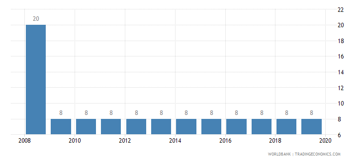 finland tax payments number wb data