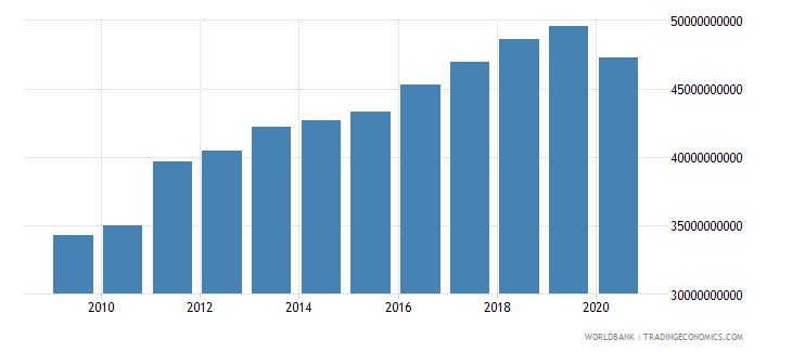 finland tax revenue current lcu wb data