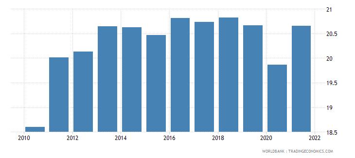 finland tax revenue percent of gdp wb data