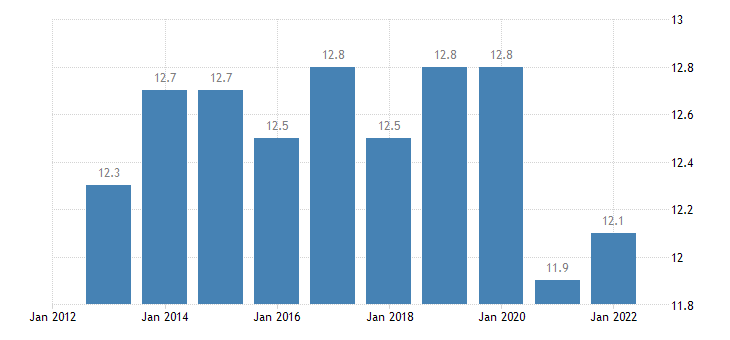 finland taxes on production imports less subsidies eurostat data