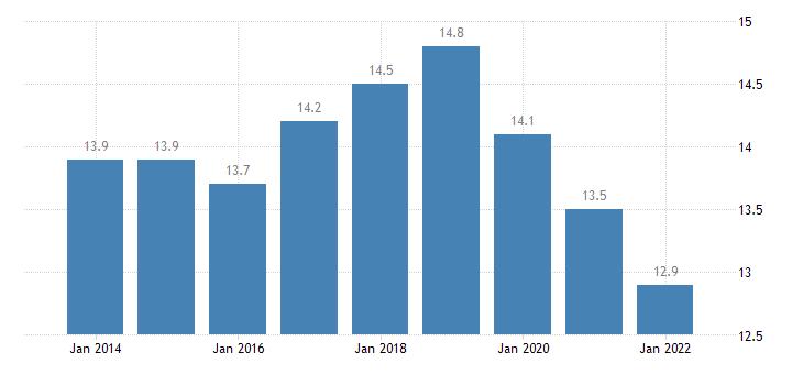 finland temporary employees eurostat data