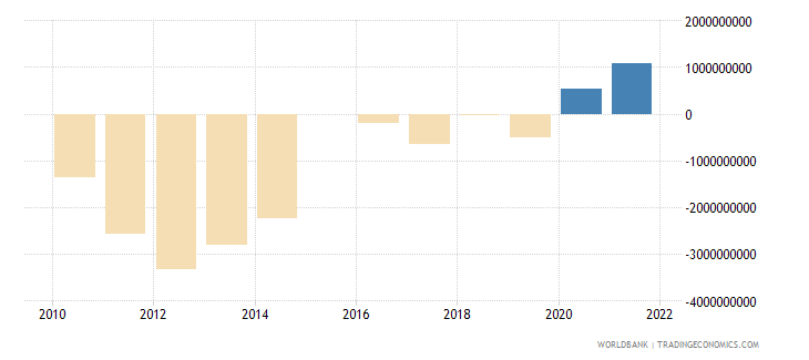 finland terms of trade adjustment constant lcu wb data