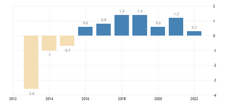 finland terms of trade exports of services eurostat data