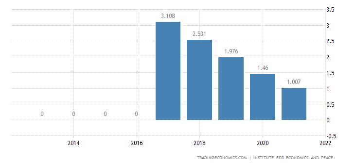 Finland Terrorism Index
