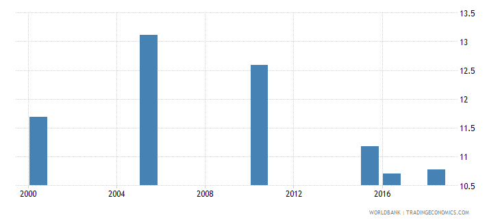 finland total alcohol consumption per capita liters of pure alcohol projected estimates 15 years of age wb data