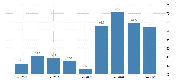 finland total financial sector liabilities debt securities eurostat data