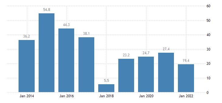finland total financial sector liabilities financial derivatives employee stock options eurostat data