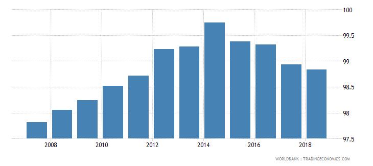 finland total net enrolment rate primary female percent wb data