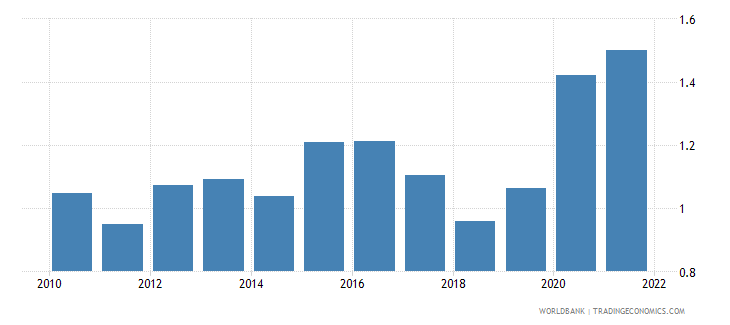 finland total reserves in months of imports wb data