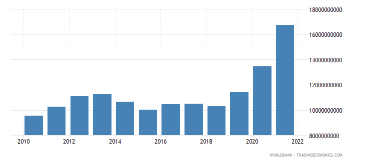 finland total reserves includes gold us dollar wb data