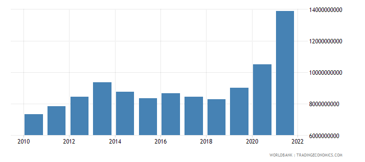 finland total reserves minus gold us dollar wb data