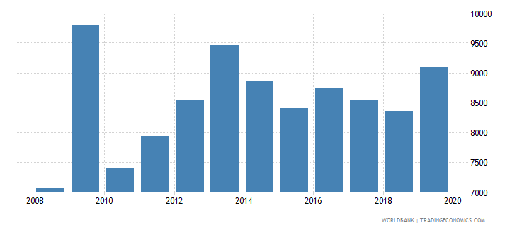 finland total reserves wb data