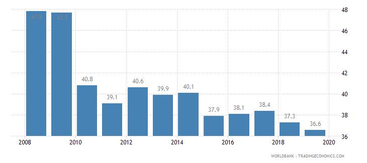 finland total tax rate percent of profit wb data