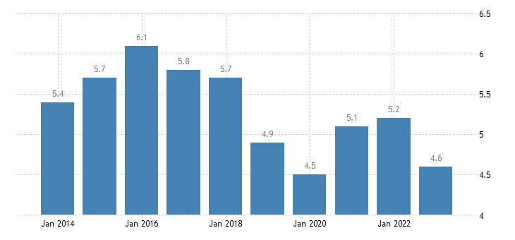 finland total unemployment rate eurostat data