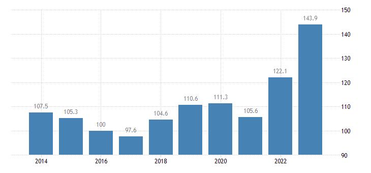 finland trade unit value indices import unit value idx 2015 100 eurostat data