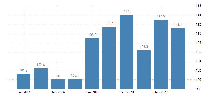 finland trade volume indices export volume idx 2015 100 eurostat data