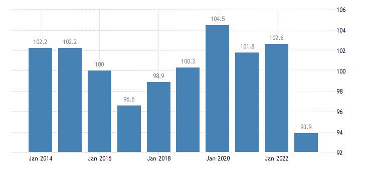 finland trade volume indices volume ratio export import eurostat data