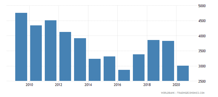 finland trademark applications nonresident by count wb data