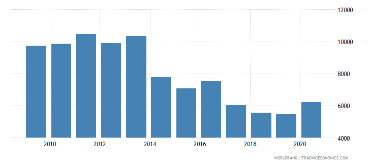 finland trademark applications resident by count wb data