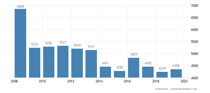 finland trademark applications total wb data