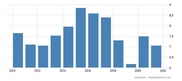 finland unemployment female percent of female labor force national estimate wb data