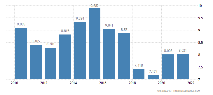 finland unemployment male percent of male labor force wb data
