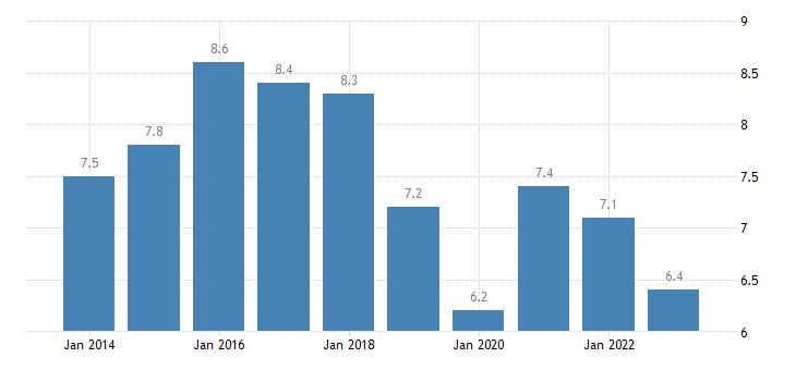finland unemployment rate females eurostat data