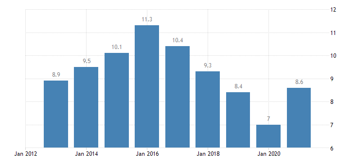finland unemployment rate from 25 to 29 years eurostat data