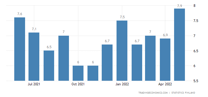 Finland Unemployment Rate