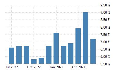 Finland Unemployment Rate 1959 2020 Data 2021 2022 Forecast
