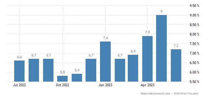 Finland Unemployment Rate