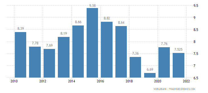 finland unemployment total percent of total labor force wb data