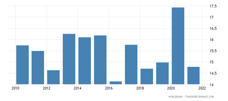 finland unemployment with basic education male wb data