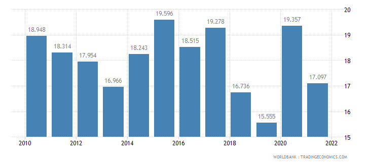finland unemployment youth female percent of female labor force ages 15 24 wb data