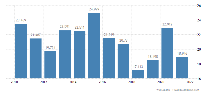 finland unemployment youth male percent of male labor force ages 15 24 wb data
