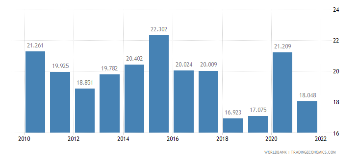 finland unemployment youth total percent of total labor force ages 15 24 wb data