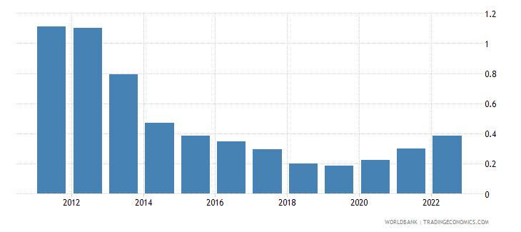 finland urban population growth annual percent wb data