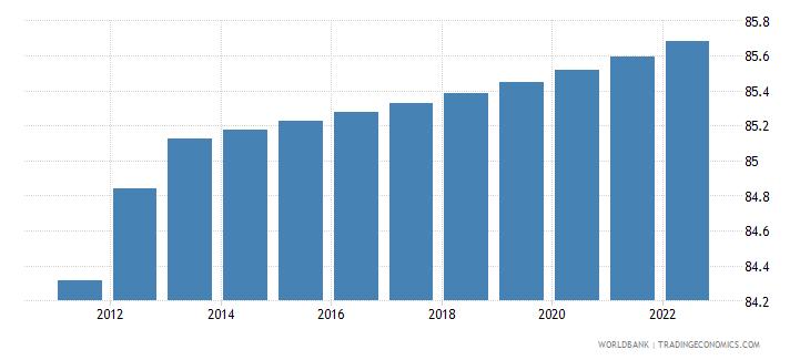 finland urban population percent of total wb data
