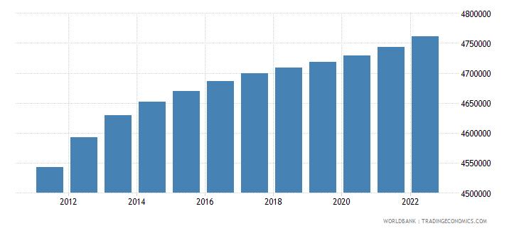 finland urban population wb data