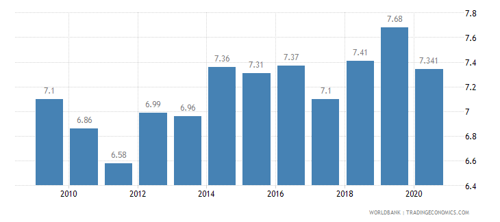 finland vulnerable employment female percent of female employment wb data