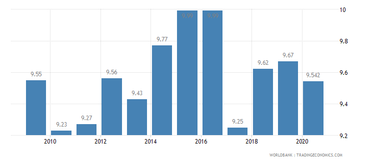 finland vulnerable employment total percent of total employment wb data