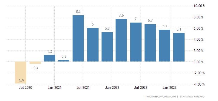 Finland Wage Growth